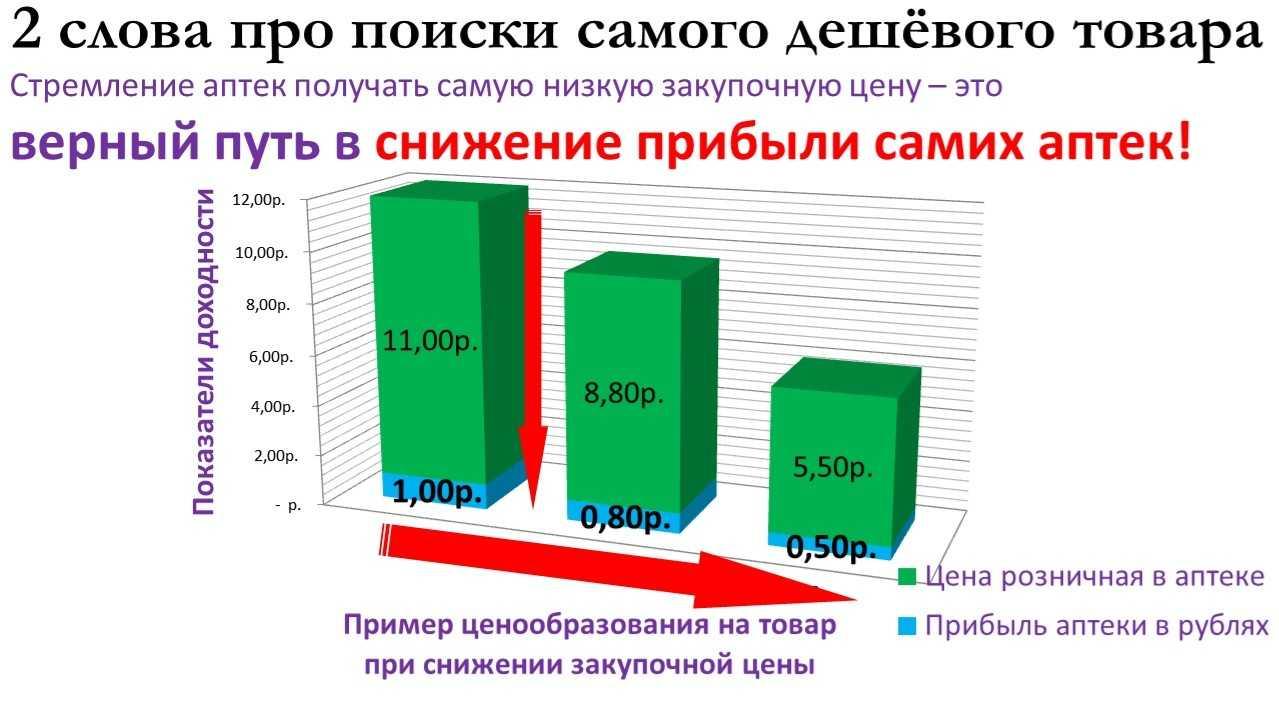 Аптеки-цены