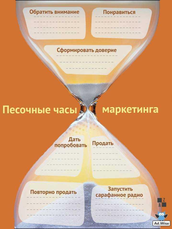 Песочные часы маркетинга Зинкевич