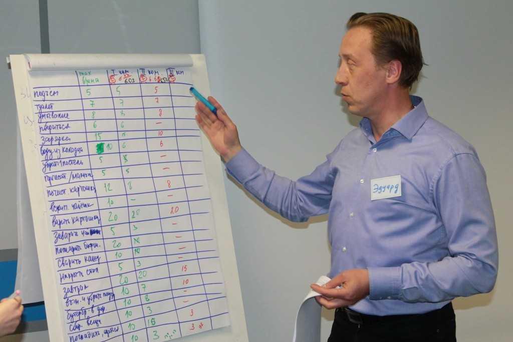 основные формы и методы тайм менеджмента