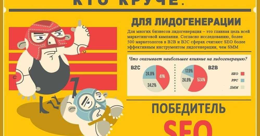 планирование бюджета рекламной кампании