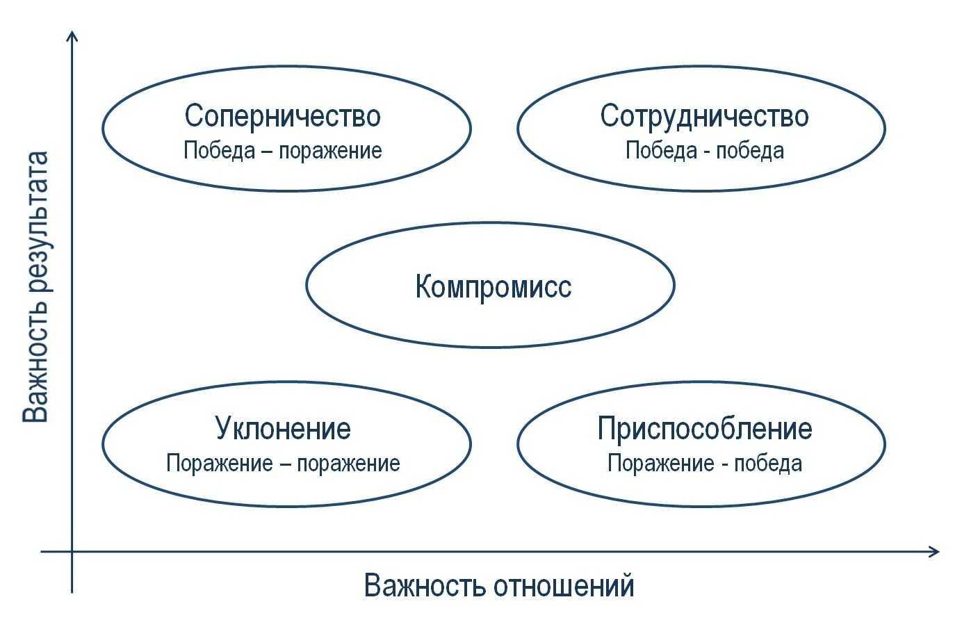 стратегии ведения переговоров