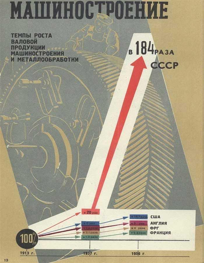 Машин СССР